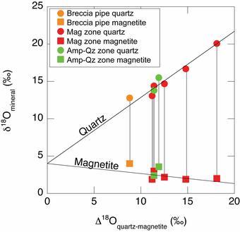 mineralogy pair plot